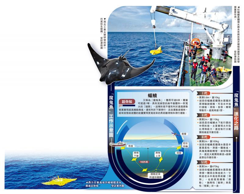 重大突破/仿生魔鬼鱼 潜海1025米\大公报记者 李阳波西安报道