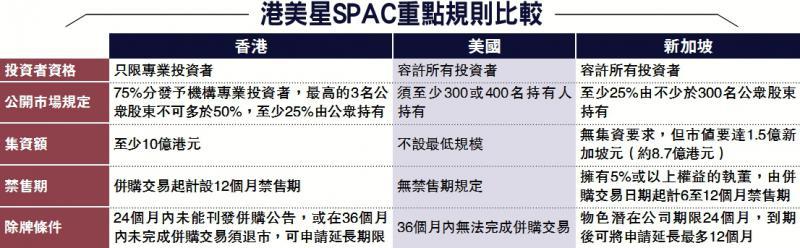 港美星SPAC重点规则比较