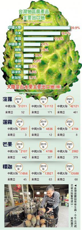 台湾地区农产品