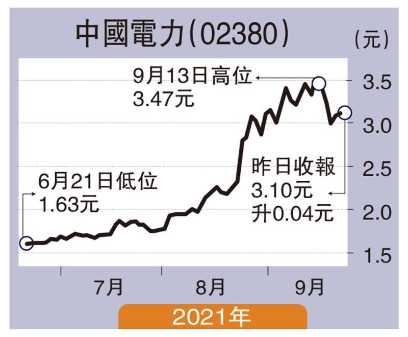 ?经纪爱股/受惠碳中和国策 中国电力望3.6元\连敬涵