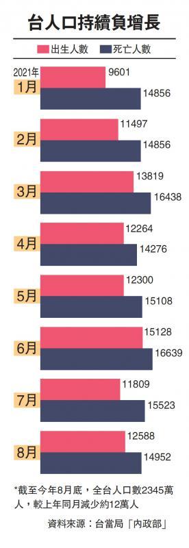 台人口持续负增长