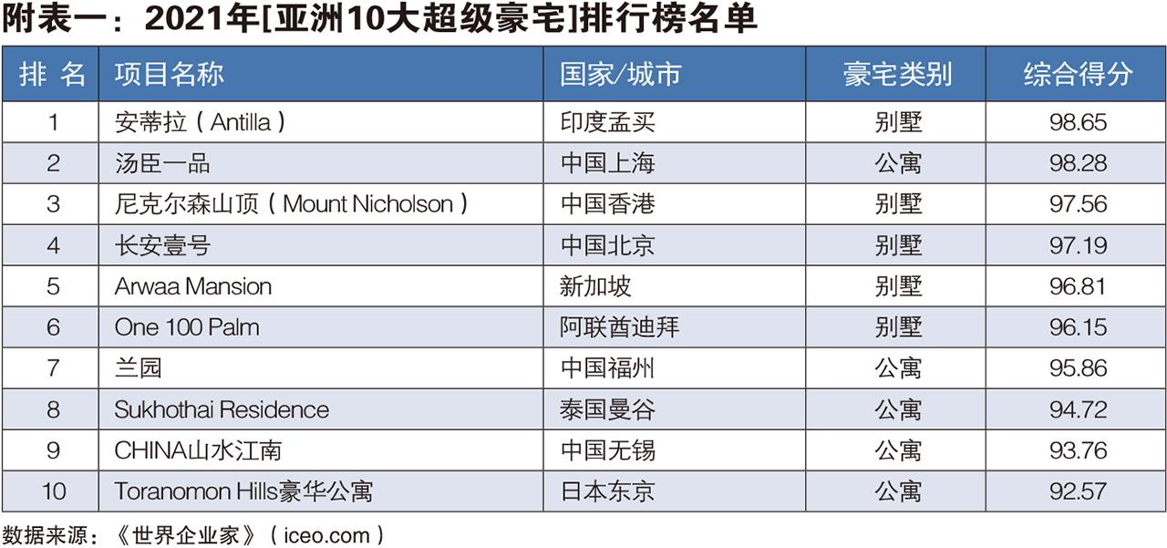 世界企业家发布2021年亚洲10大超级豪宅排行榜