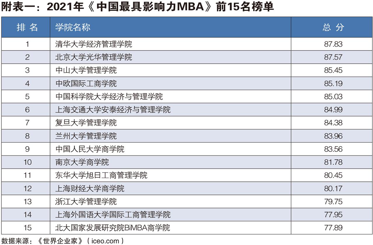 世界企业家发布2021年中国最具影响力MBA