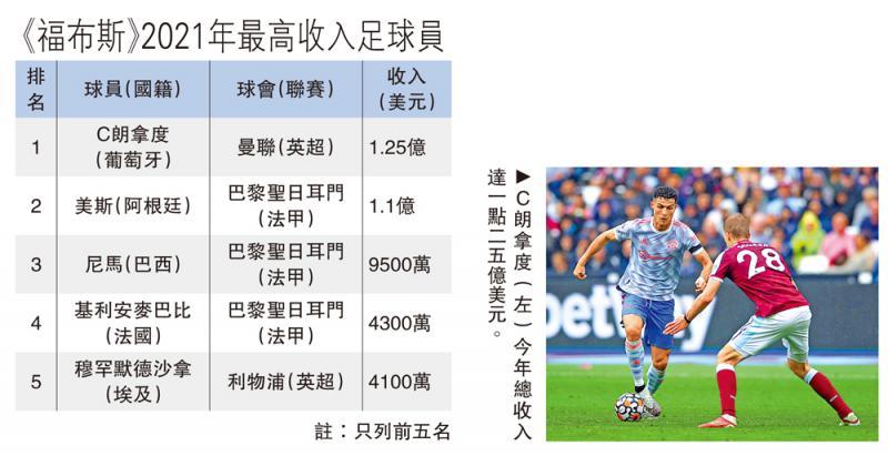 C朗重膺最高收入足球员