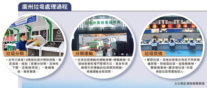 广州垃圾处理过程