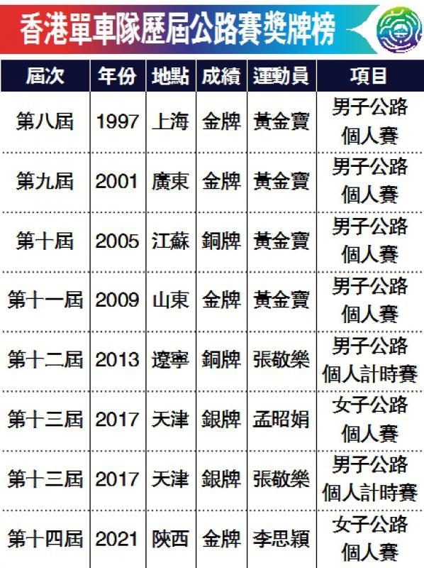 香港单车队历届公路赛奖牌榜