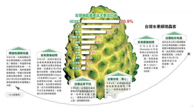 台湾地区农产品主要出口地