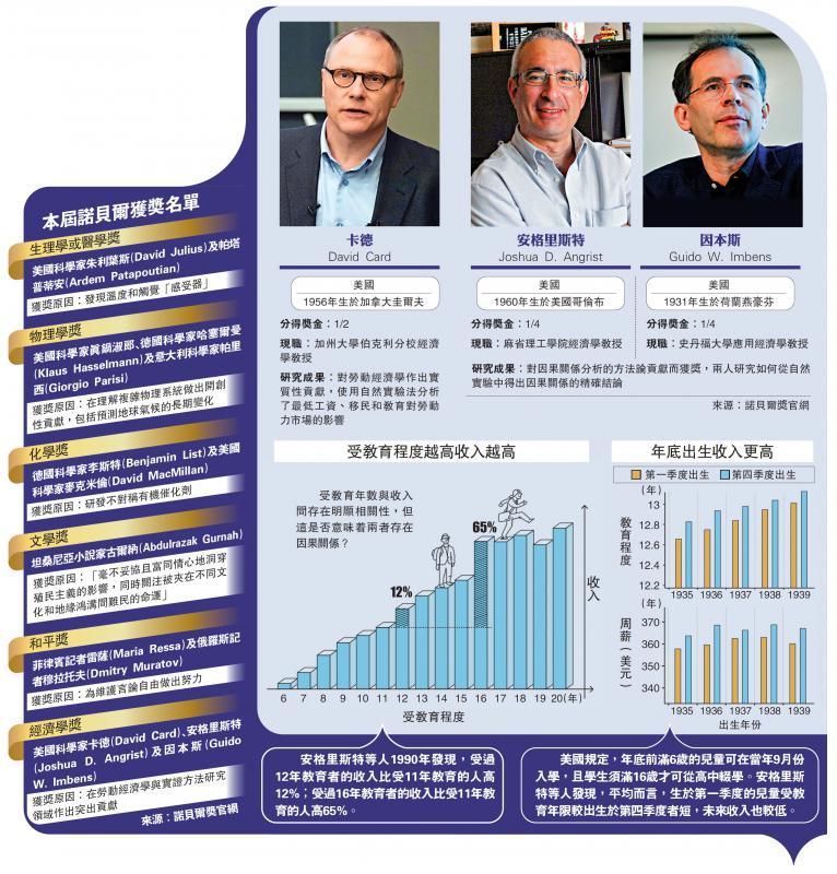 2021诺贝尔经济奖/推广自然实验 美三杰夺经济学奖