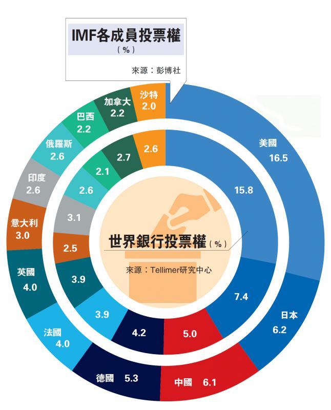 世界银行投票权(%)