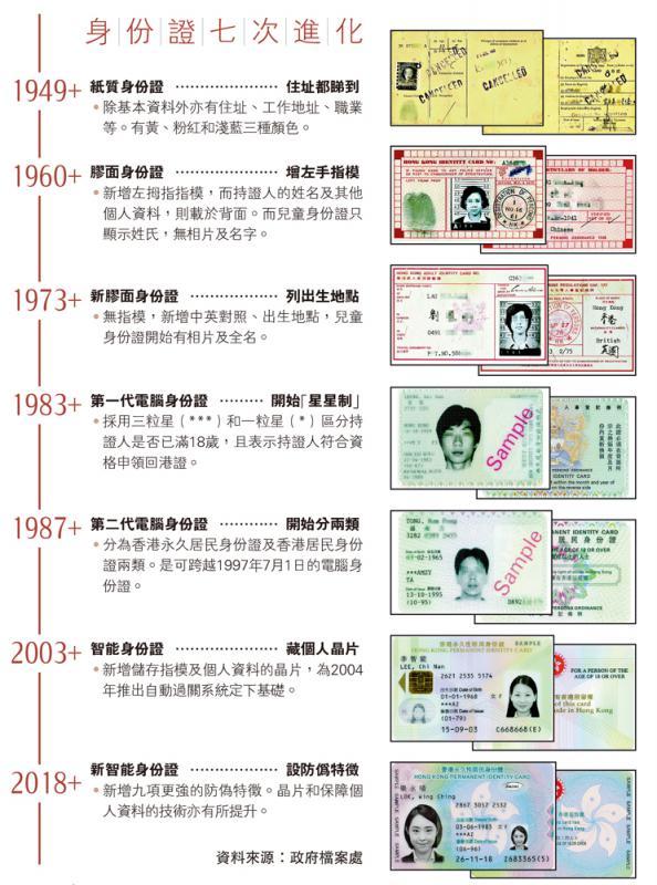身份证七次进化