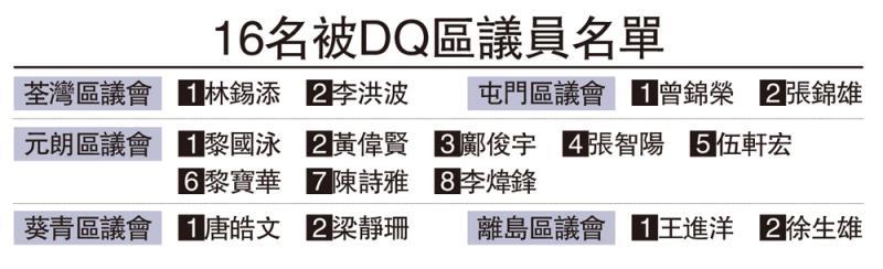 16名被DQ区议员名单