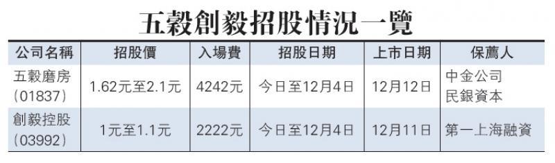 五谷磨房今起招股 力拓网购