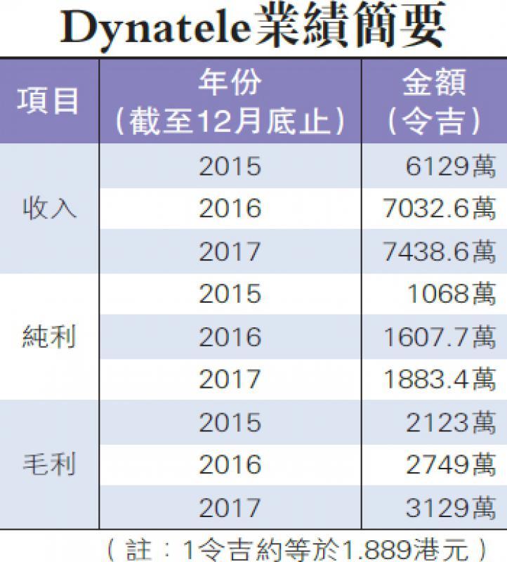 大马电讯工程商Dynatele申港上市