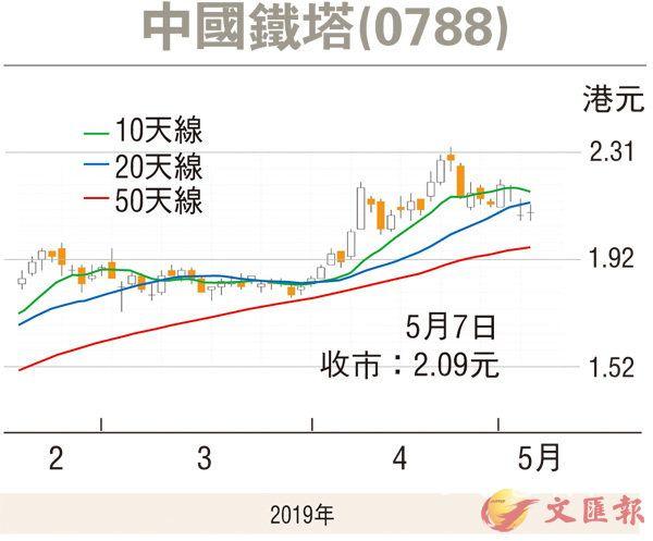 红筹国企/窝轮 | 5G概念股回稳 中国铁塔可吼