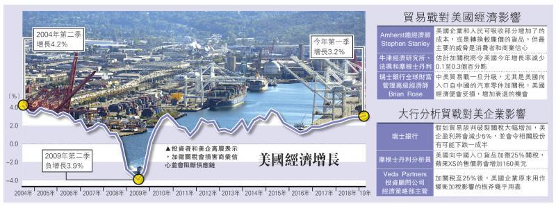 贸战损商业信心 7800亿关税料由美消费者埋单