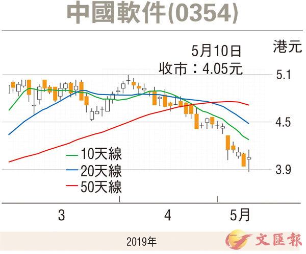 股市纵横 | 大市受压 中软超卖博反弹