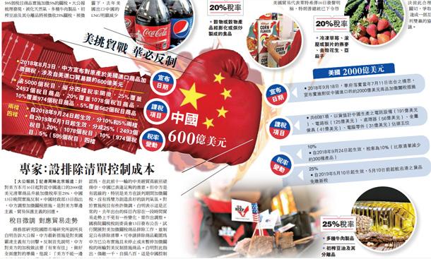 中美贸战 反击! 中方对600亿美元美国商品加税