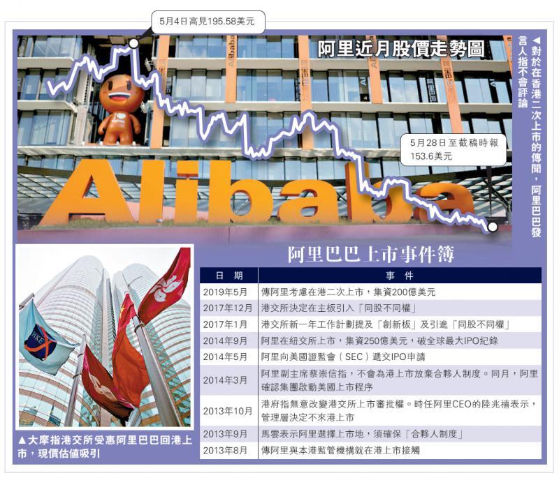 网传阿里巴巴来港第二上市 筹资200亿美元