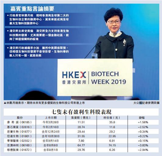 港交所改革上市制度 市場反饋理想 林鄭:冀港成最大生科企集資中心