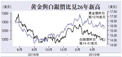 金銀價差26年最高 經濟響警號