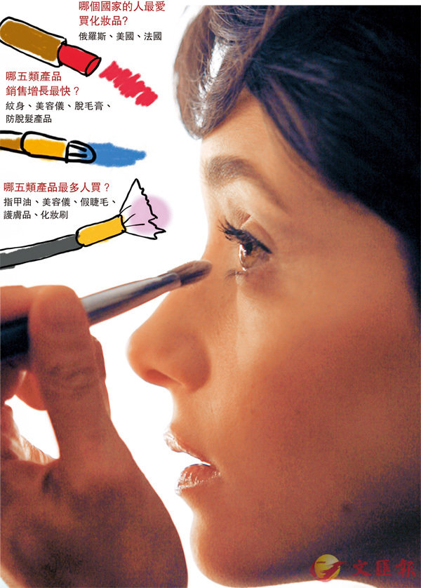 避开贸易战 内地美妆品靠电商全球吸金