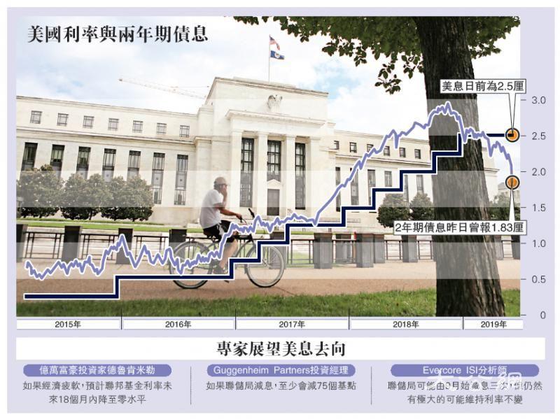 联储拟减息保增长 美股飙逾400点