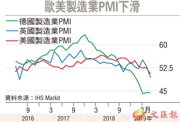 全球制造业疲弱 大摩:全球经济9月内陷衰退