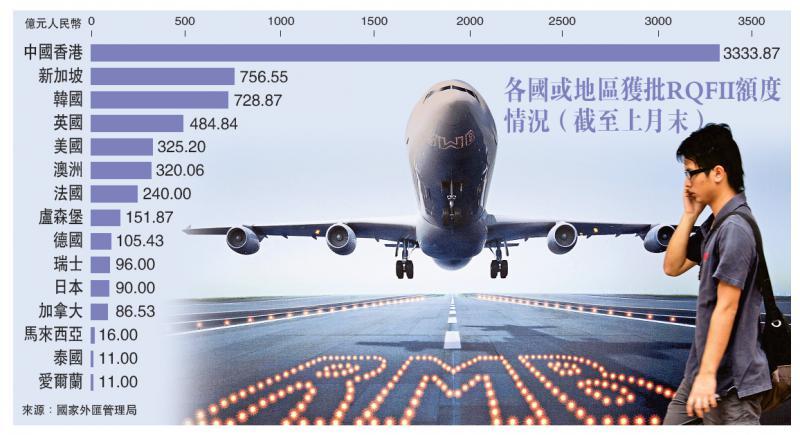 荷兰获500亿额度RQFII试点增至20个 中国金融市场开放加速