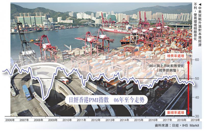 贸战恶化本港营商 上月PMI三年低