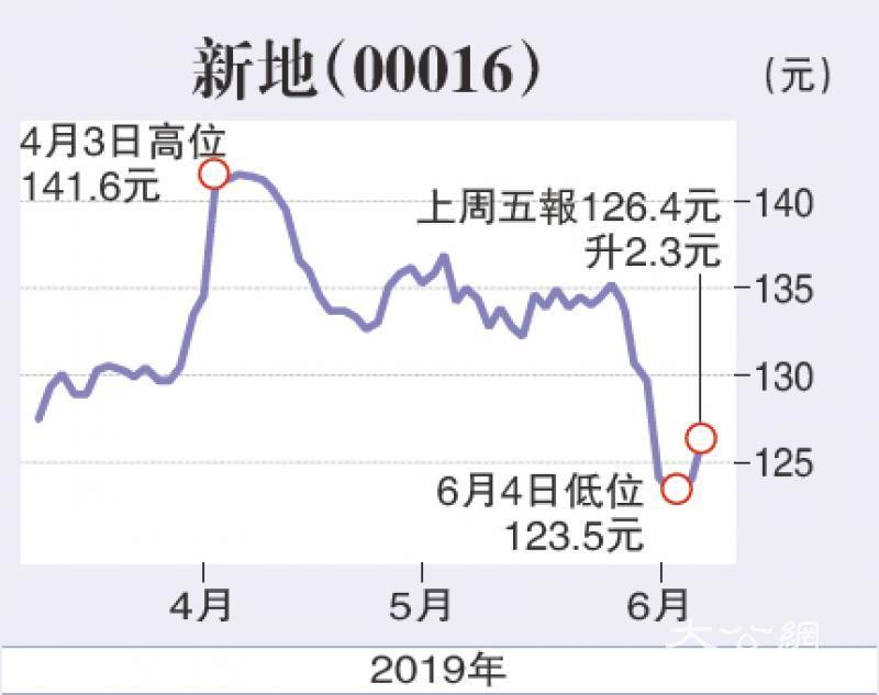 货币政策环境利港股地产股息高具防守力