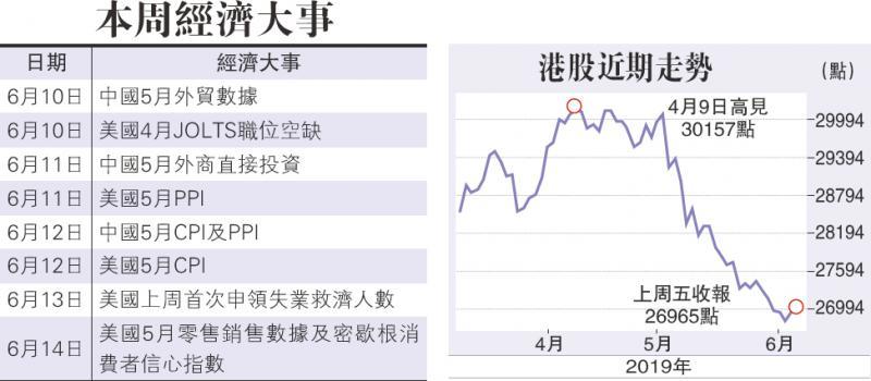 减息预期增 港股料收复二万七