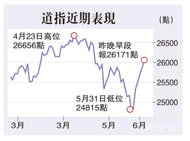 憧憬G20贸谈有进展 道指随亚股升187点