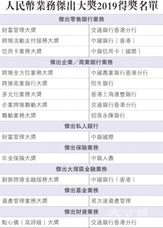 人民币业务杰出大奖2019得奖名单
