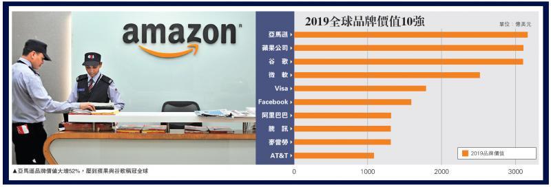 亚马逊称冠全球最具价值品牌 年轻消费群撑起科技金融零售业