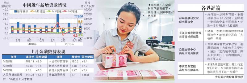 中国经济\上月新增贷款融资逾万亿逊预期