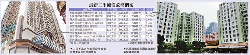 九龙重灾区 德福低市价6%放盘 黄大仙私楼居屋皆减价\楼市不明朗 小业主掀割价求售潮
