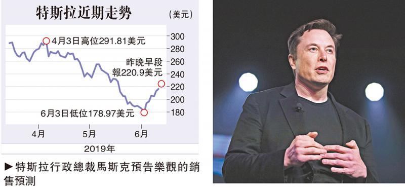 预告销量创纪录 特斯拉股价升近4%