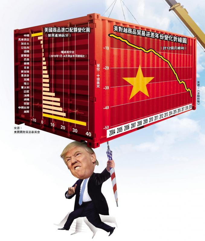 特朗普G20前开炮 或对越南打贸战