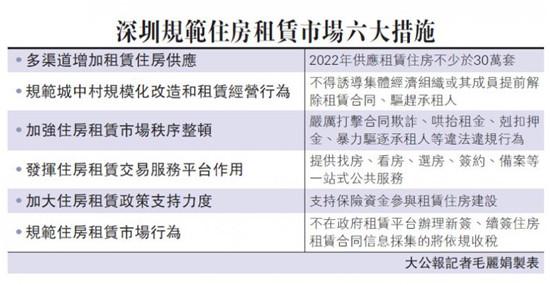 深圳增加供应严打违规 稳定房租