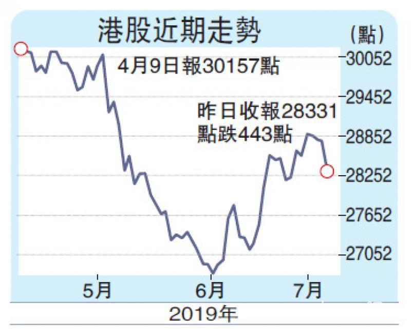 港股挫443点 大摩降股票评级至减持