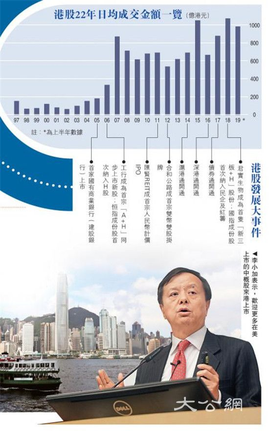 财经透视:沪深港股市大融合 共拓新收益