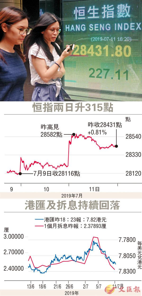预期美联储减息  港股两连升逼近28500点