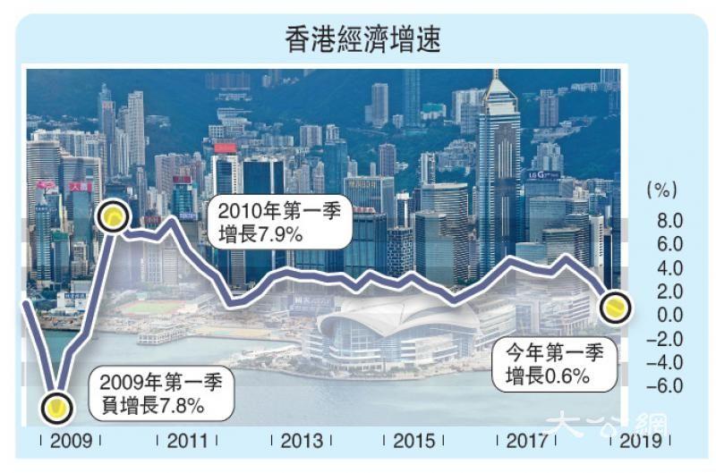 暴力衝击事件拖累香港经济