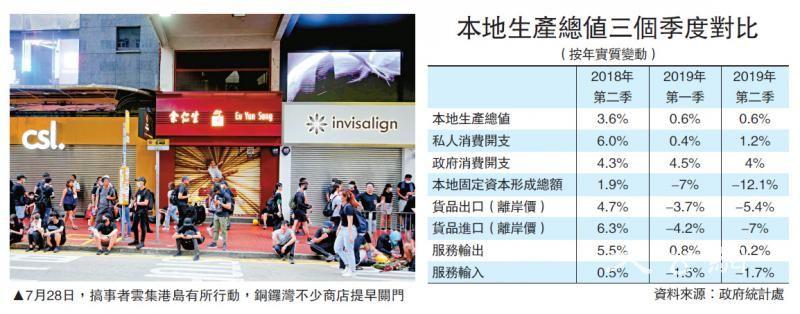 香港次季GDP增0.6%逊预期 暴力冲击影响第三季反映