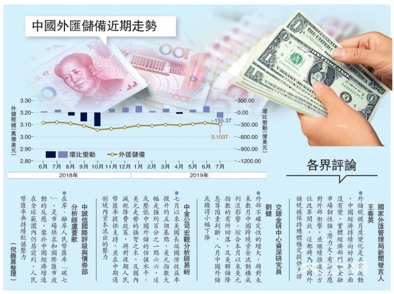 中国外储7月减155亿 稳守3.1万亿关