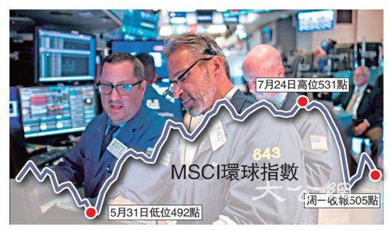 全球风险增 股市风浪大