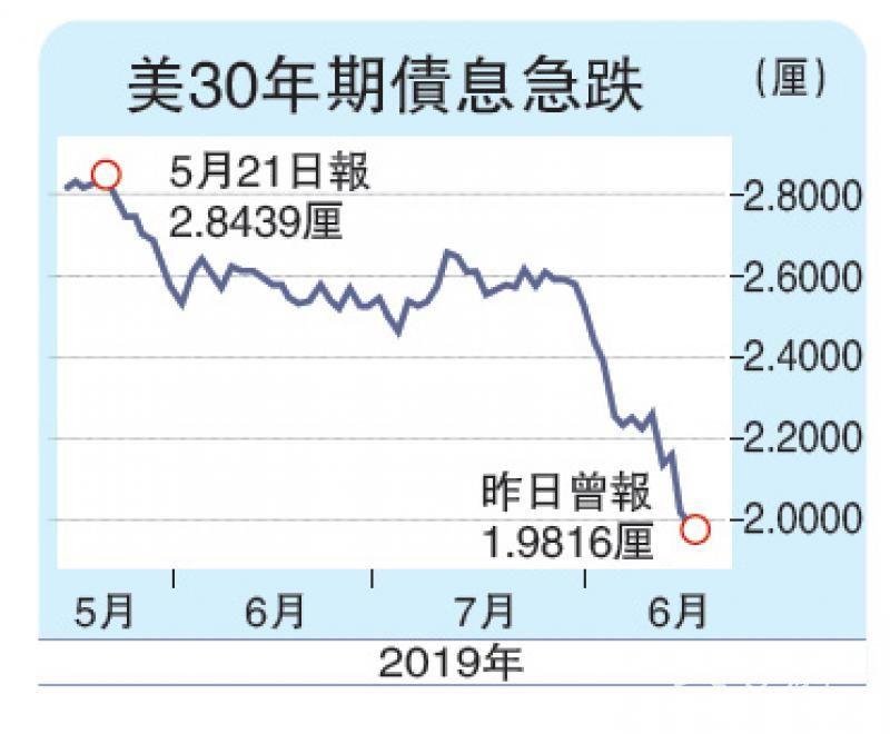 美30年期债息首跌破2厘