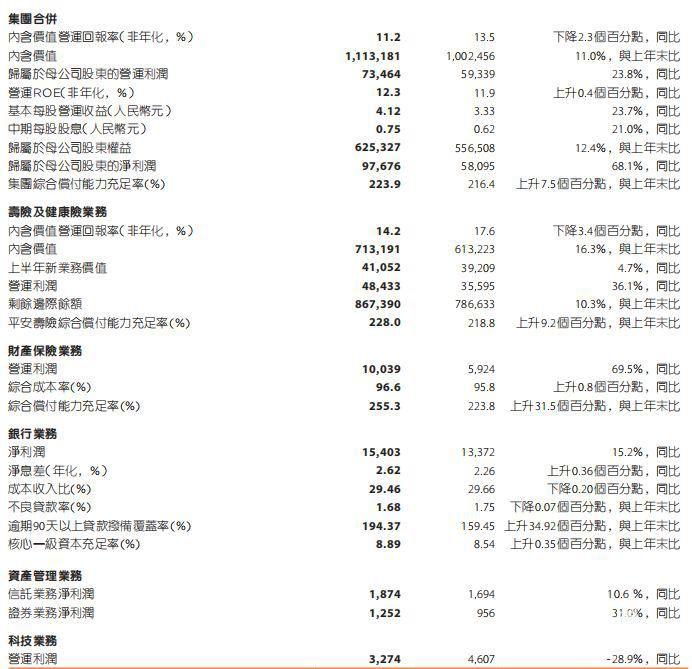 中国平安保险(集团)股份有限公司半年度业绩公告