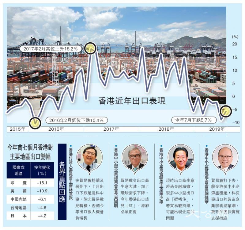 港出口挫5.7%连跌九月 经济恐大冧