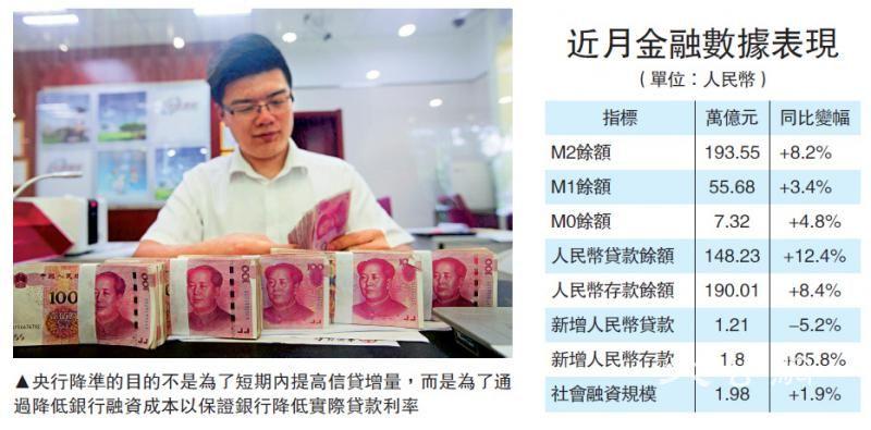 央行上月新增贷款逾1.2万亿超预期